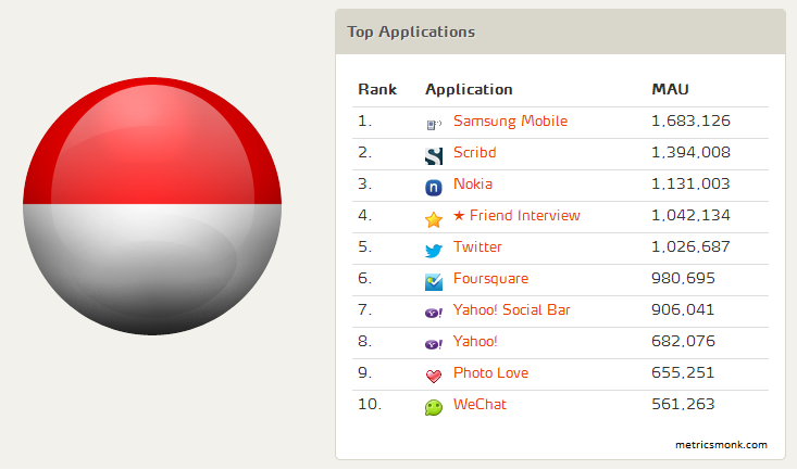 Top FB Apps - Indonesia - MAU