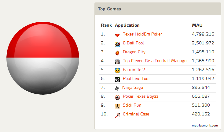 Top FB Games - Indonesia - MAU