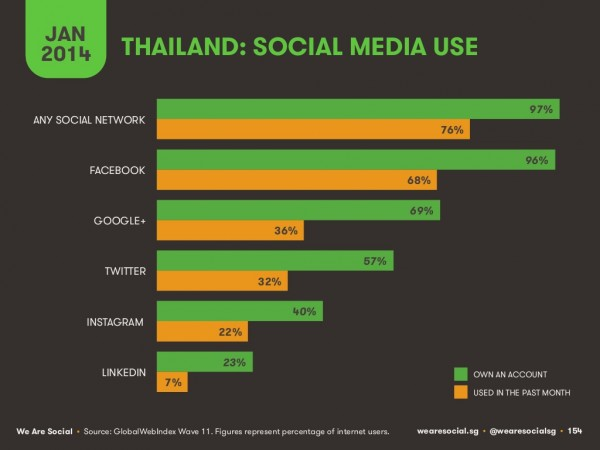 Statistics and infographic provided by We Are Social.